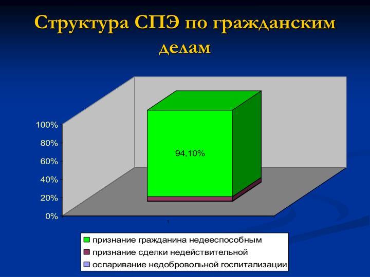 Структура СПЭ по гражданским делам