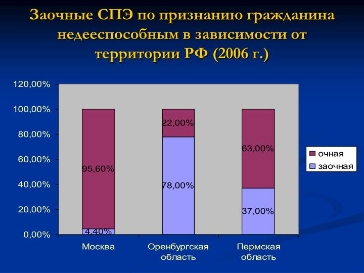 (2006 .)