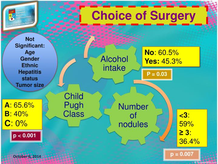 Choice of Surgery