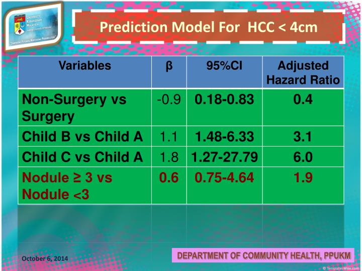 Prediction Model For  HCC < 4cm