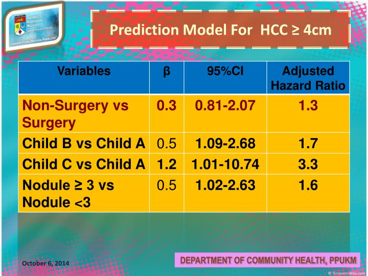 Prediction Model For  HCC ≥ 4cm