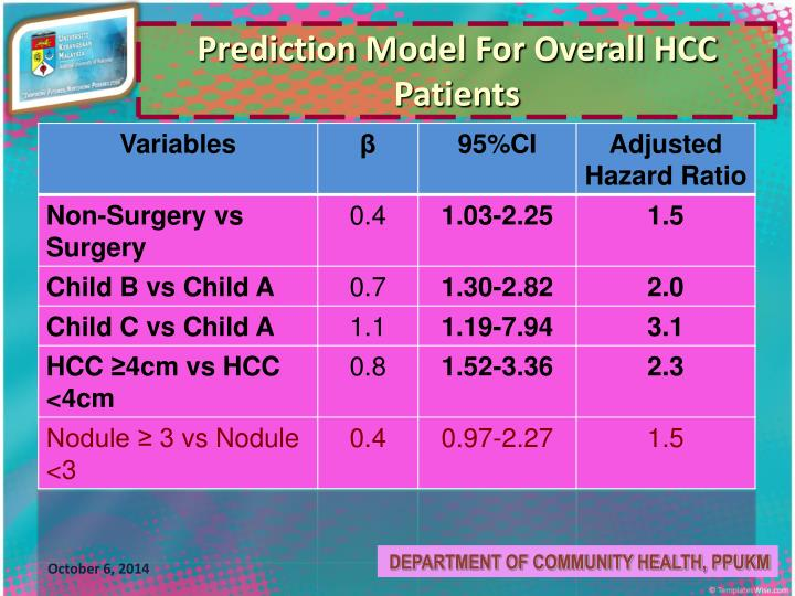 Prediction Model For Overall HCC Patients