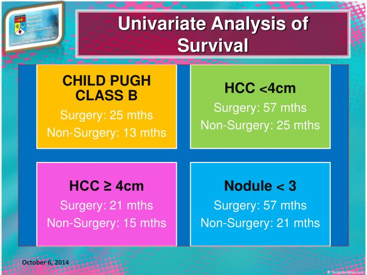 Univariate Analysis of Survival