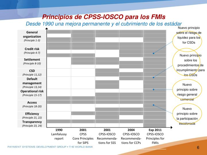 Nuevo principio sobre el riesgo de liquidez para los  for CSDs
