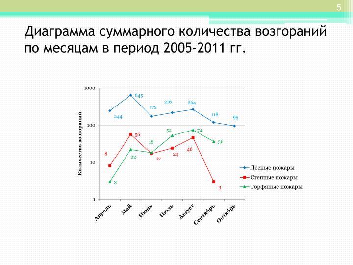 2005-2011 .