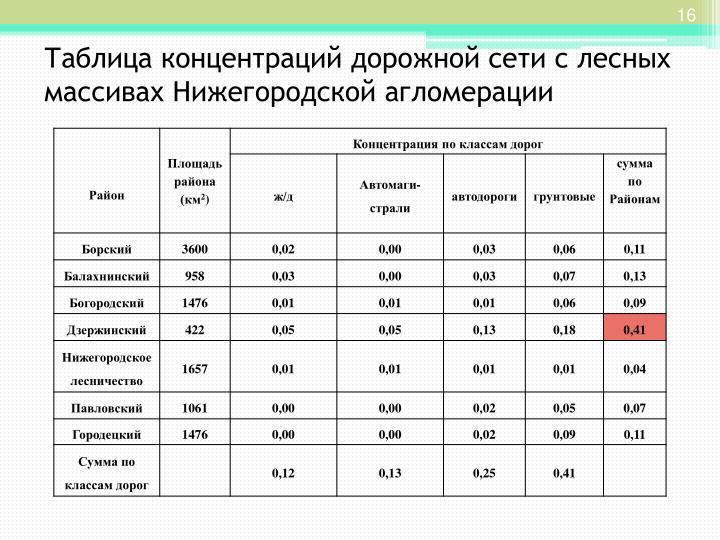 Таблица концентраций дорожной сети с лесных массивах Нижегородской агломерации