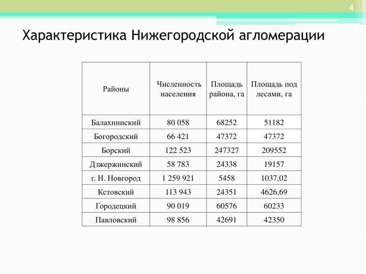 Характеристика Нижегородской агломерации