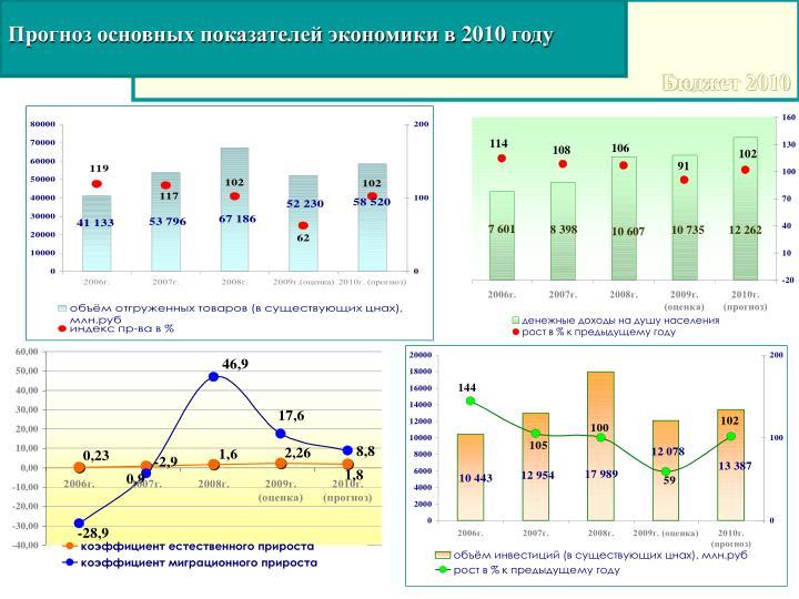 Прогноз основных показателей экономики в 2010 году