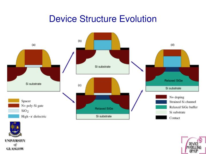Device Structure Evolution