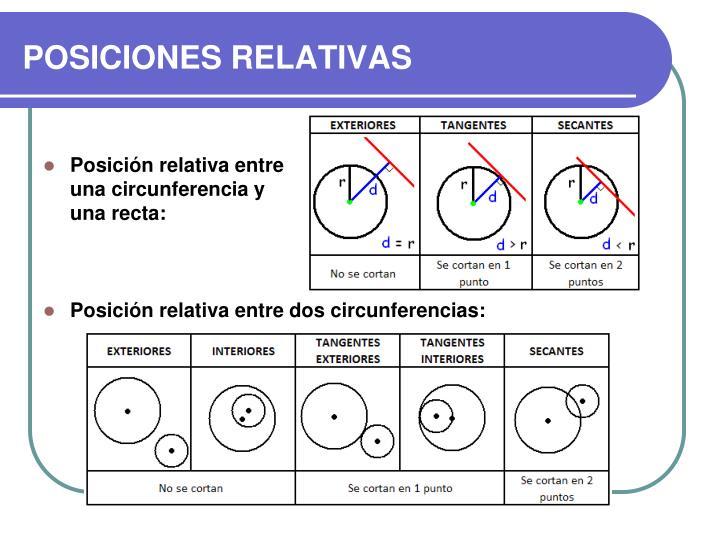 Posición relativa entre una circunferencia y una recta:
