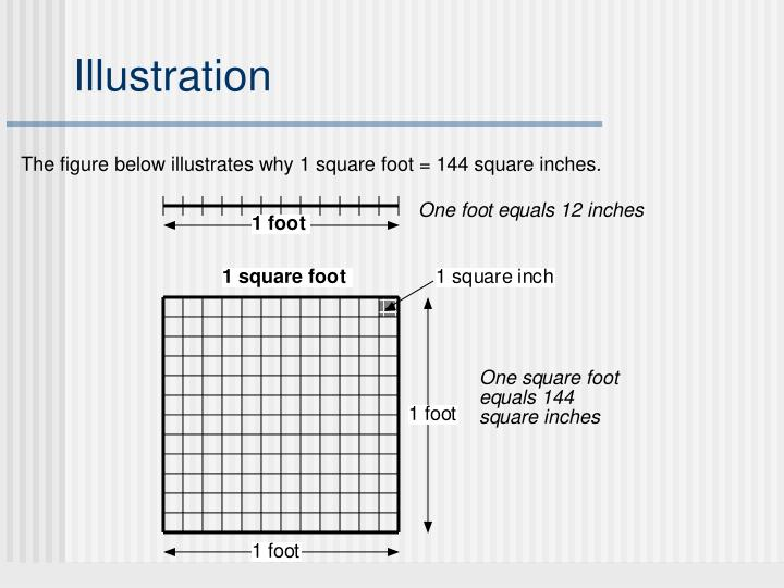 The figure below illustrates why 1 square foot = 144 square inches.