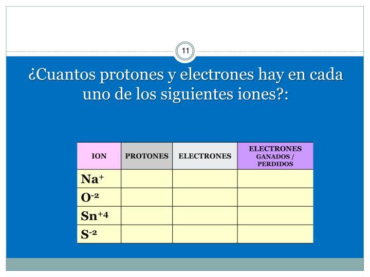 ¿Cuantos protones y electrones hay en cada uno de los siguientes iones?: