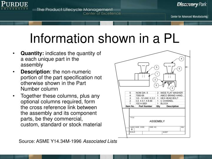 Information shown in a PL