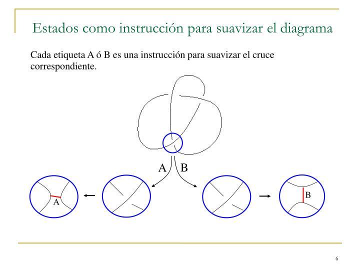 Estados como instrucción para suavizar el diagrama