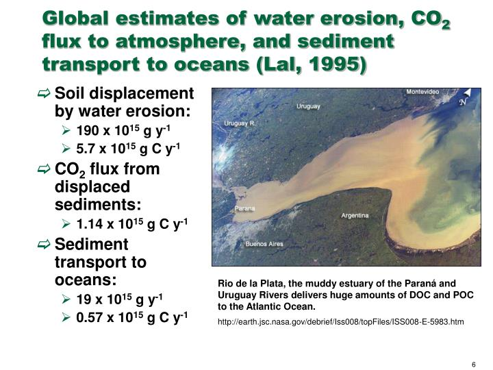 Global estimates of water erosion, CO