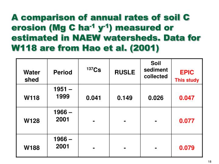 A comparison of annual rates of soil C erosion (Mg C ha
