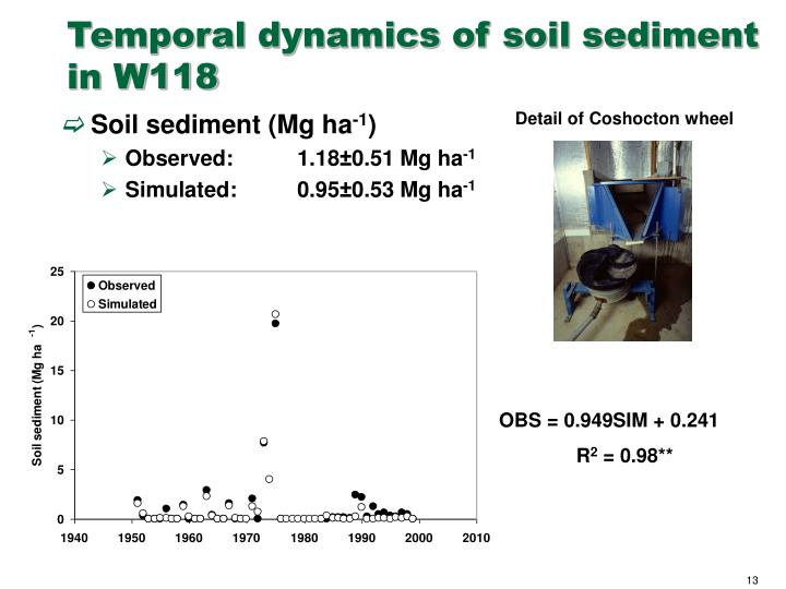 Temporal dynamics of soil sediment in W118