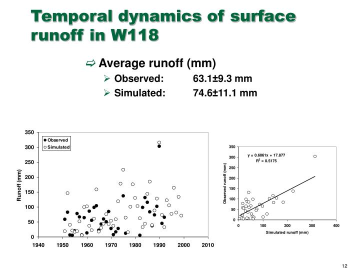 Temporal dynamics of surface runoff in W118