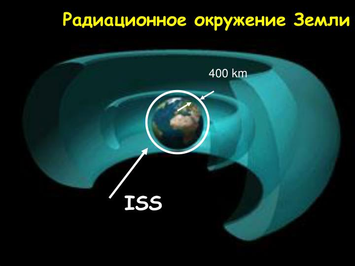 Радиационное окружение Земли