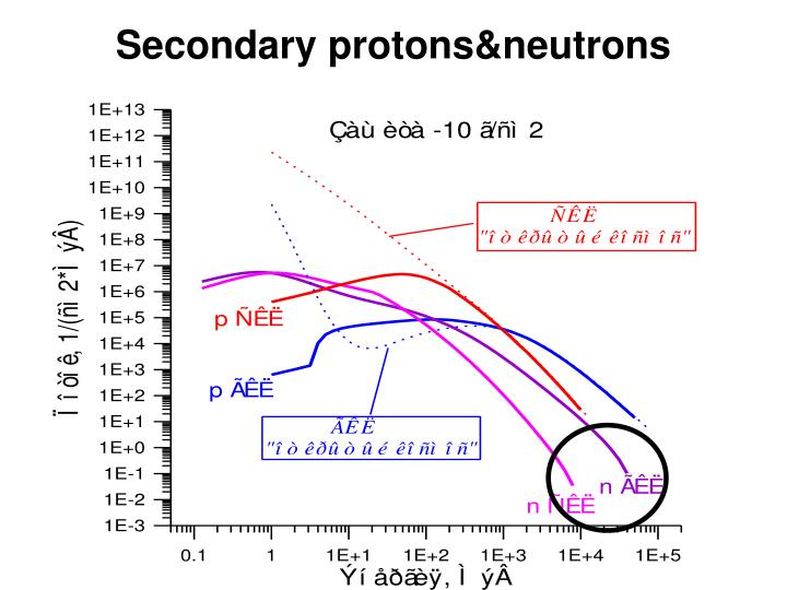 Secondary protons&neutrons