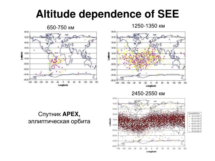 Altitude dependence of SEE