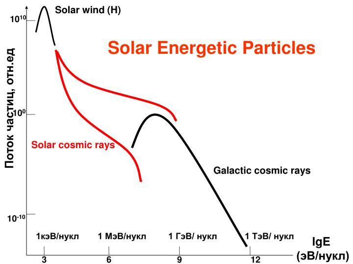 Solar wind (H)