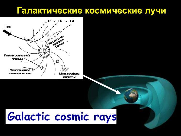 Галактические космические лучи