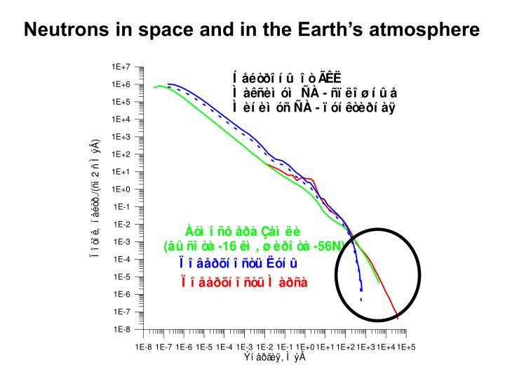 Neutrons in space and in the Earths atmosphere