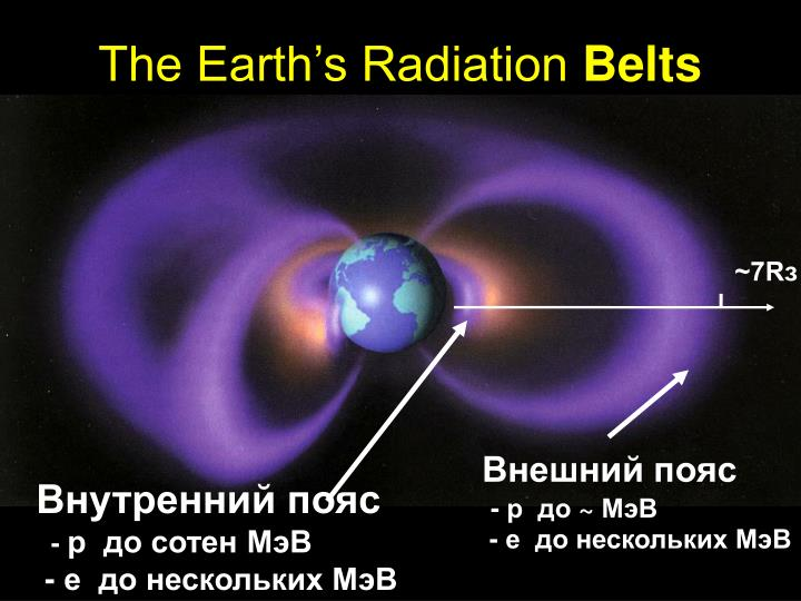 The Earth's Radiation