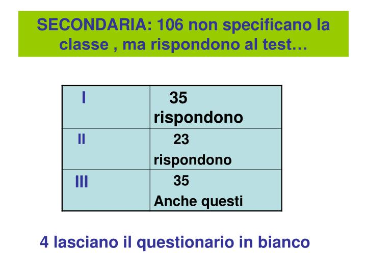SECONDARIA: 106 non specificano la classe , ma rispondono al test…