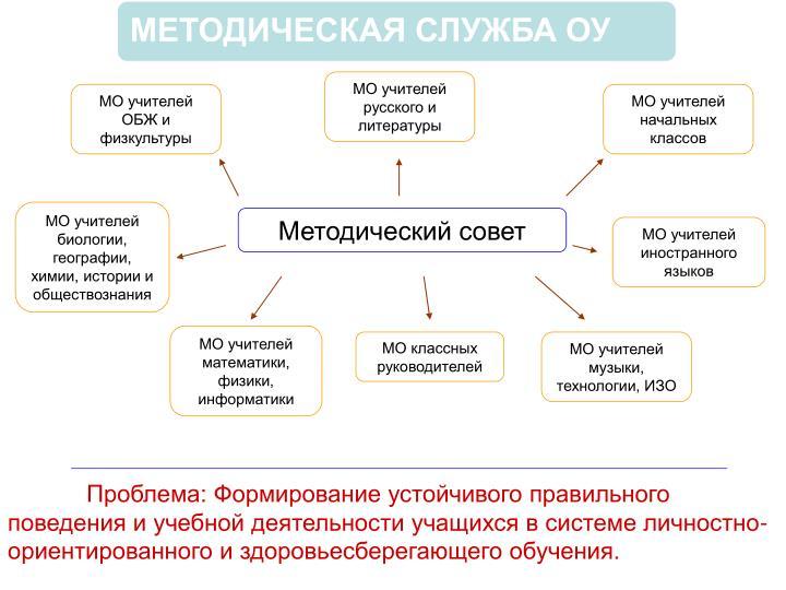 МО учителей русского и литературы