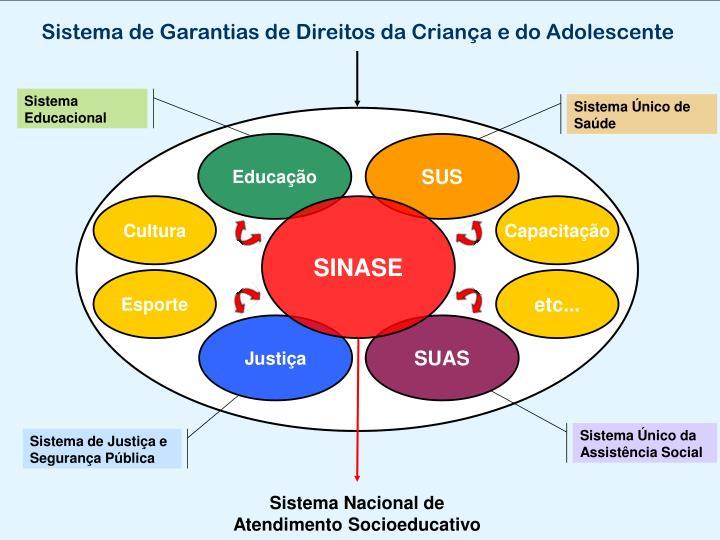 Sistema de Garantias de Direitos da Criança e do Adolescente