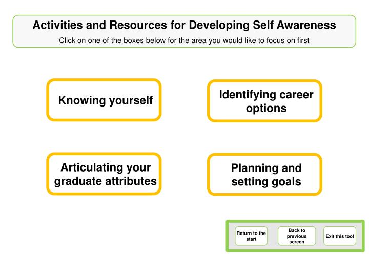 Activities and Resources for Developing Self Awareness