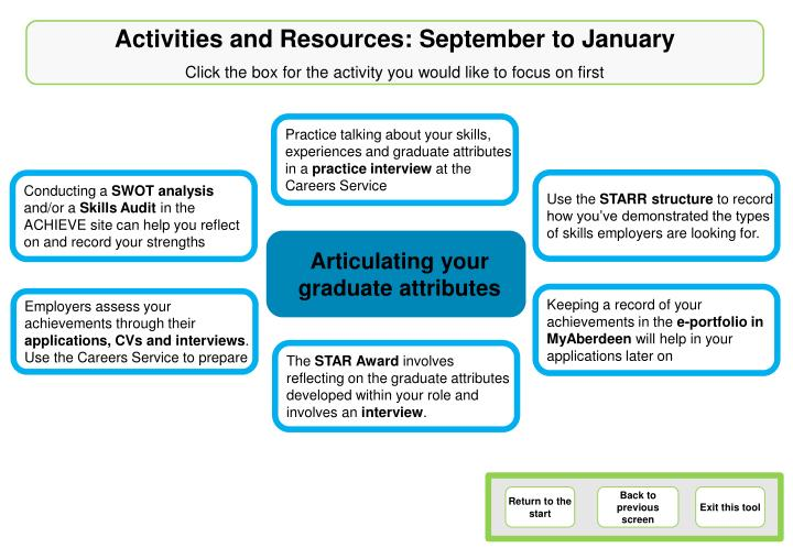 Activities and Resources: September to January
