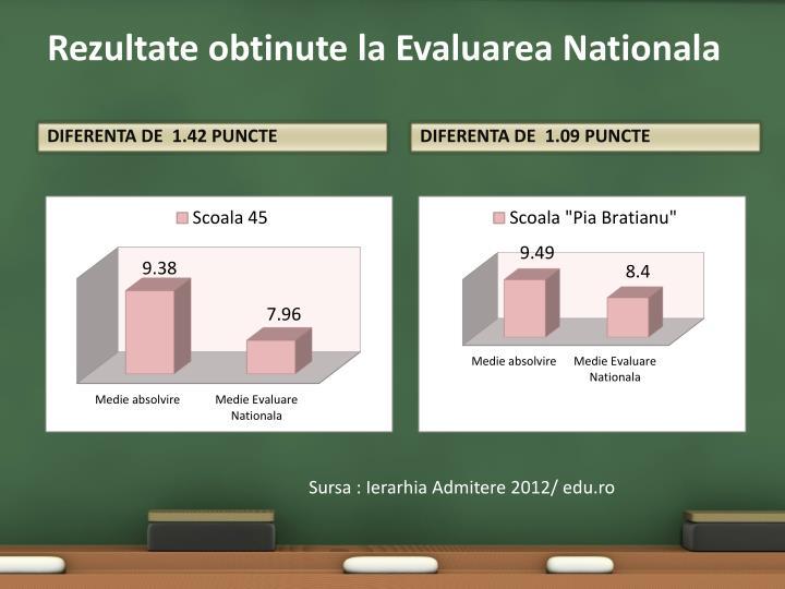 Rezultate obtinute la Evaluarea Nationala