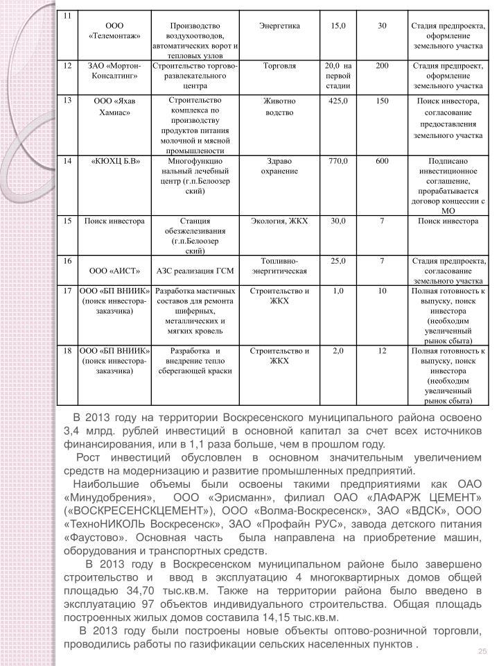 В 2013 году на территории Воскресенского муниципального района освоено 3,4 млрд. рублей