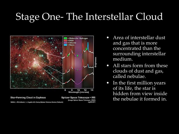Area of interstellar dust and gas that is more concentrated than the surrounding interstellar medium.