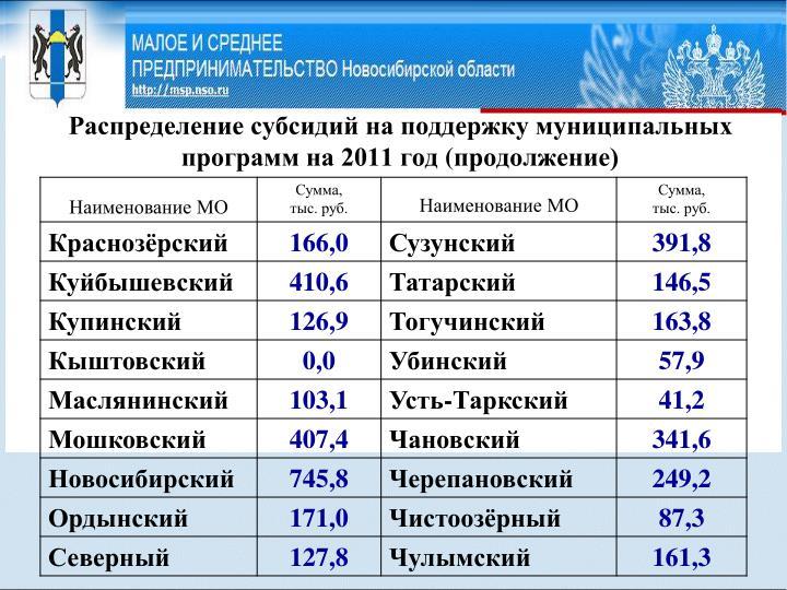 Распределение субсидий на поддержку муниципальных программ на 2011 год