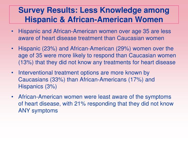 Survey Results: Less Knowledge among Hispanic & African-American Women