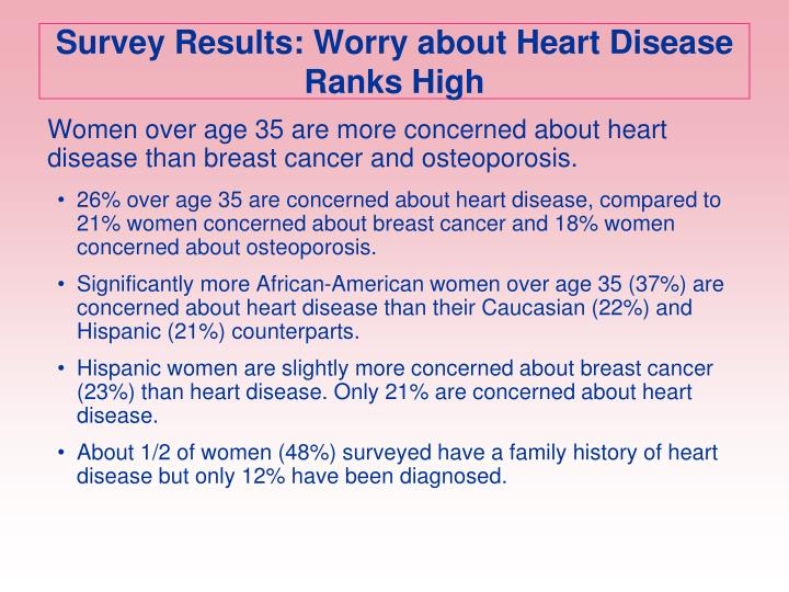 Survey Results: Worry about Heart Disease Ranks High