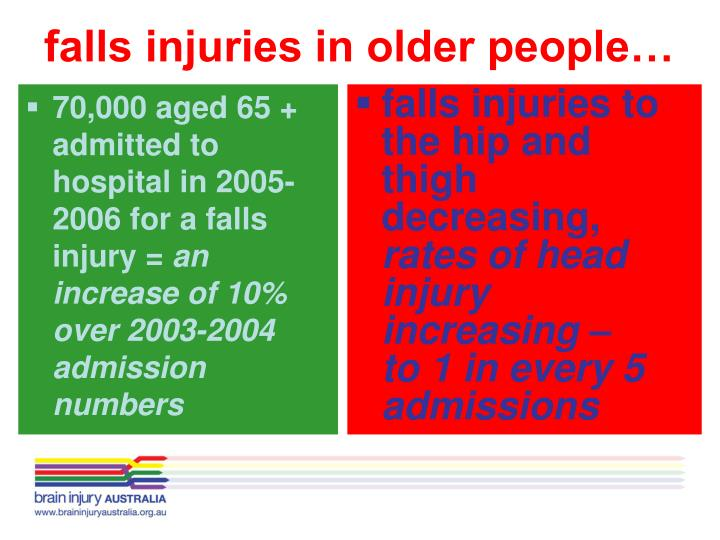 70,000 aged 65 + admitted to hospital in 2005-2006 for a falls injury =