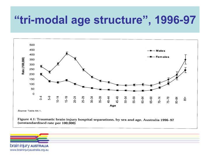 """""""tri-modal age structure"""", 1996-97"""