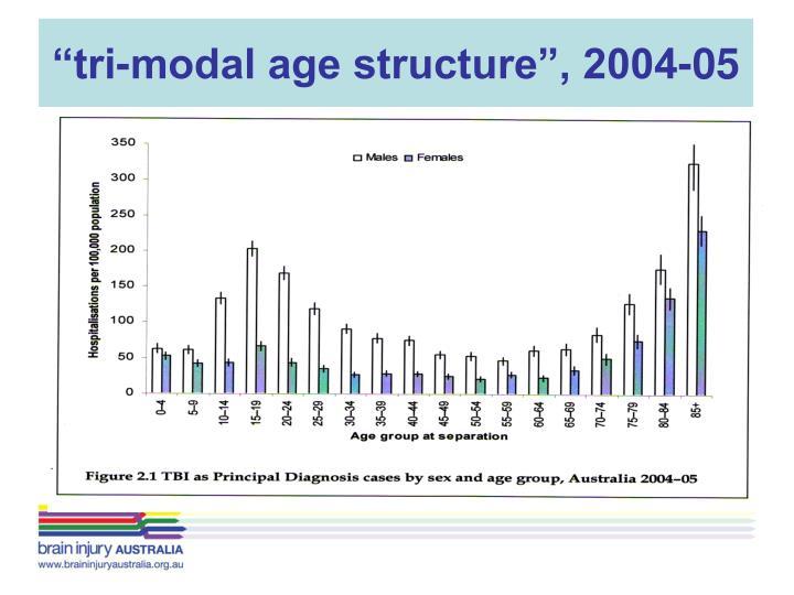 """""""tri-modal age structure"""", 2004-05"""