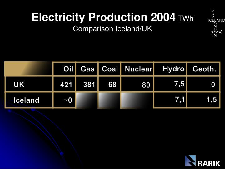 Electricity production 2004 twh comparison iceland uk