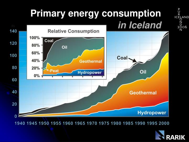 Primary energy consumption