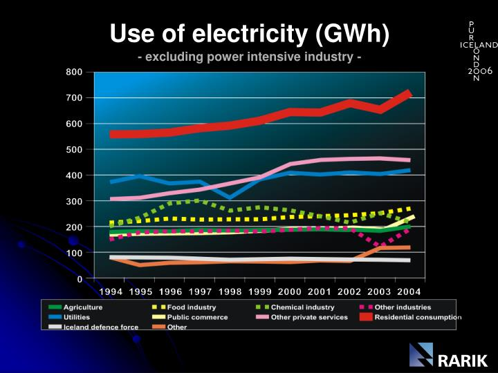 Use of electricity (GWh)