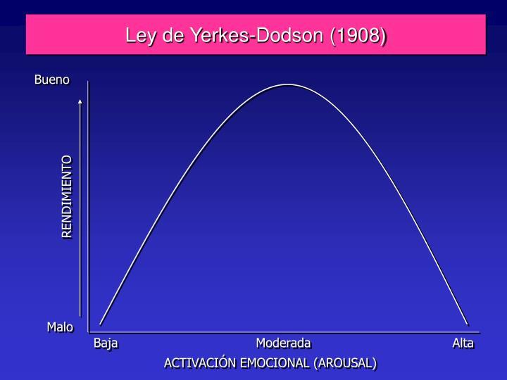 Ley de Yerkes-Dodson (1908)