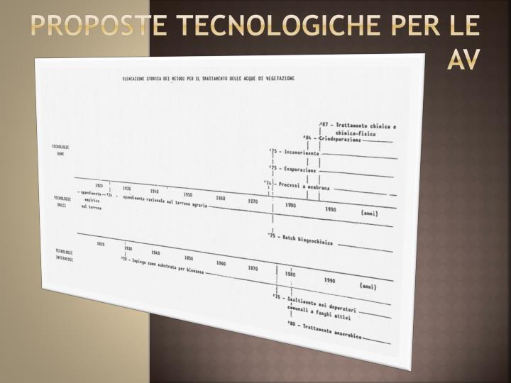 PROPOSTE TECNOLOGICHE PER LE AV