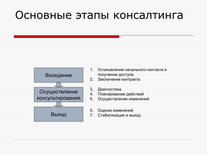 Основные этапы консалтинга