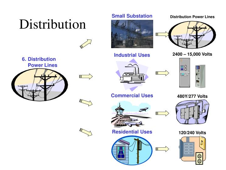 Small Substation